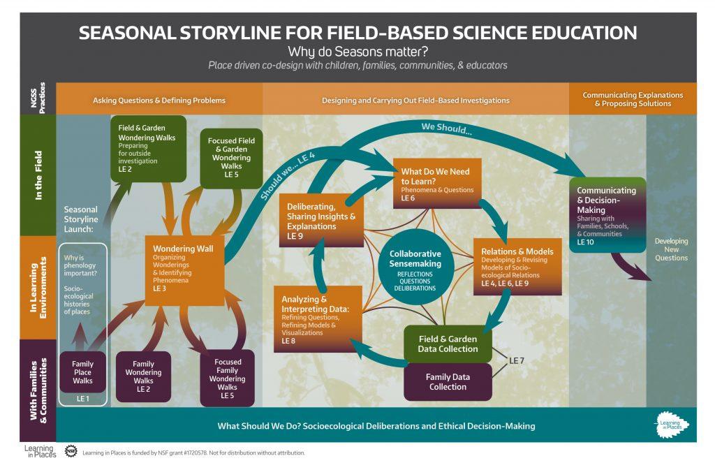 Seasonal storyline for field-based science education