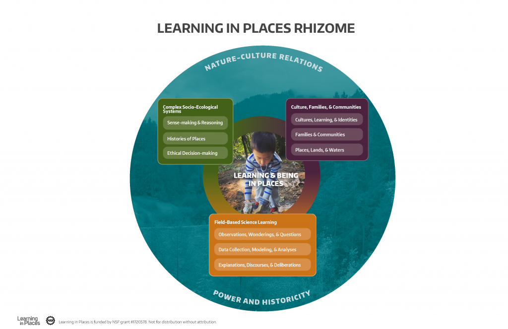 Diagram with Complex Socio-ecological systems; culture, family and communities; field-based science learning; around Learning and being in places, surrounded by nature-culture relations and power and historicity
